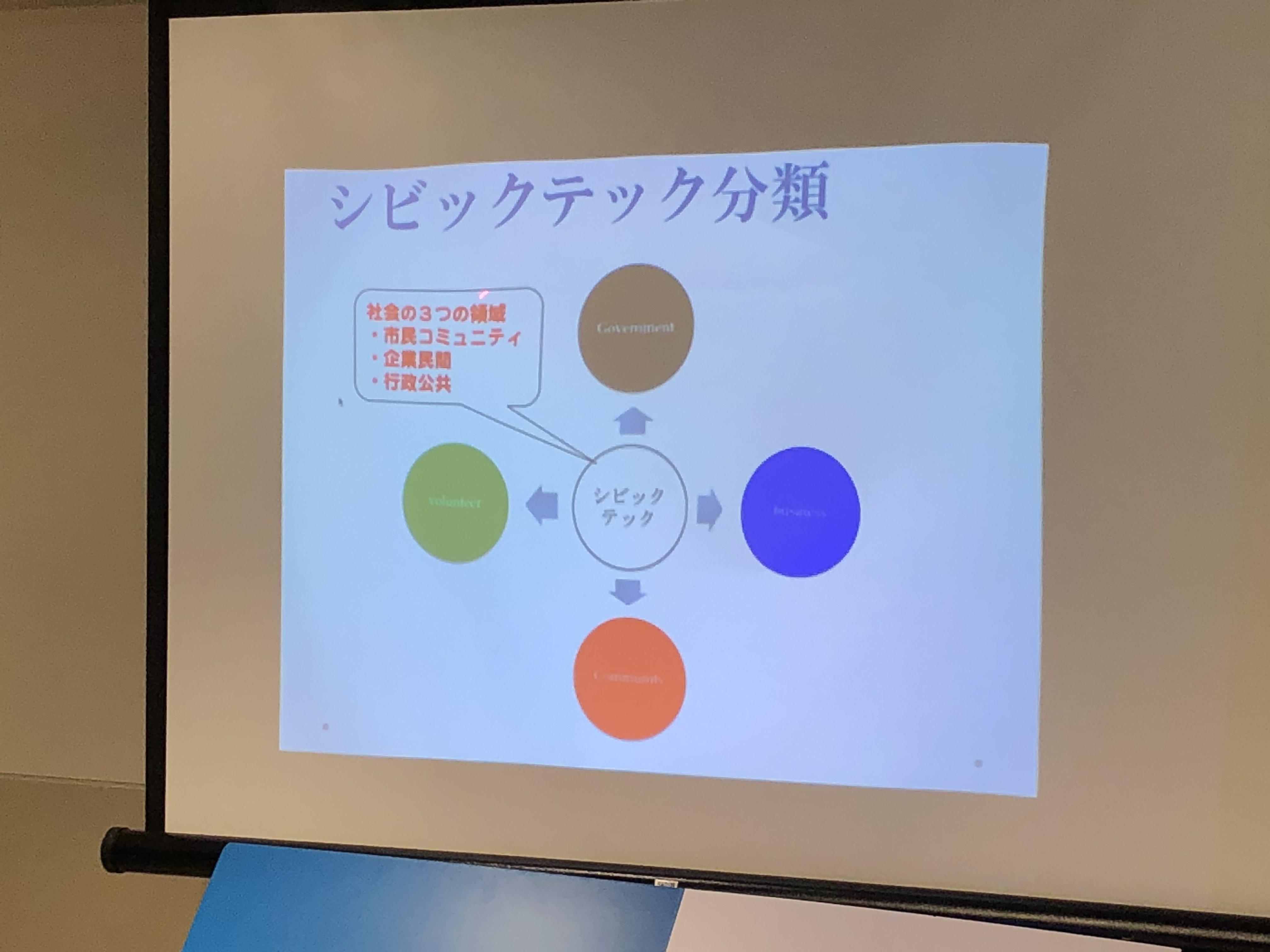 Code for Yokosuka